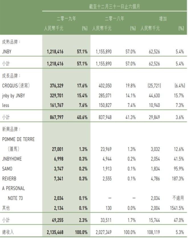 江南布衣营收增速放缓 或会放弃新兴品牌?
